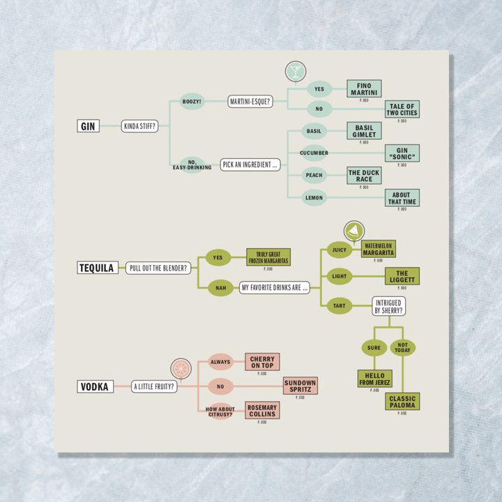 Be Your Own Bartender page with gin, Tequila, and vodka cocktail flowcharts in various colors against flat gray background