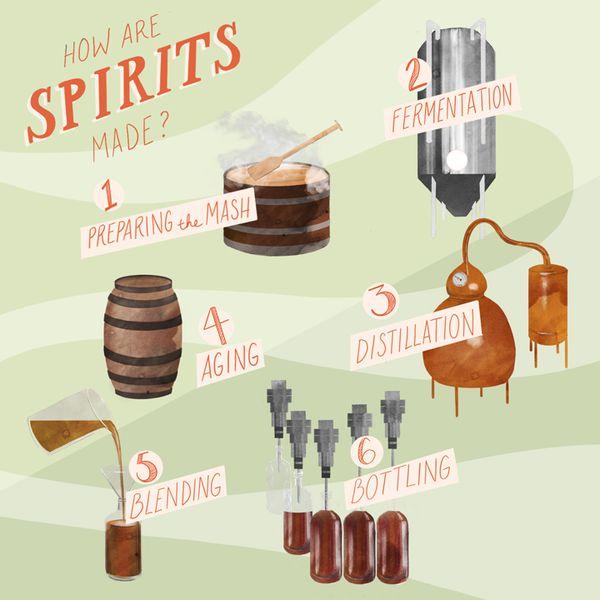 distillation illustration